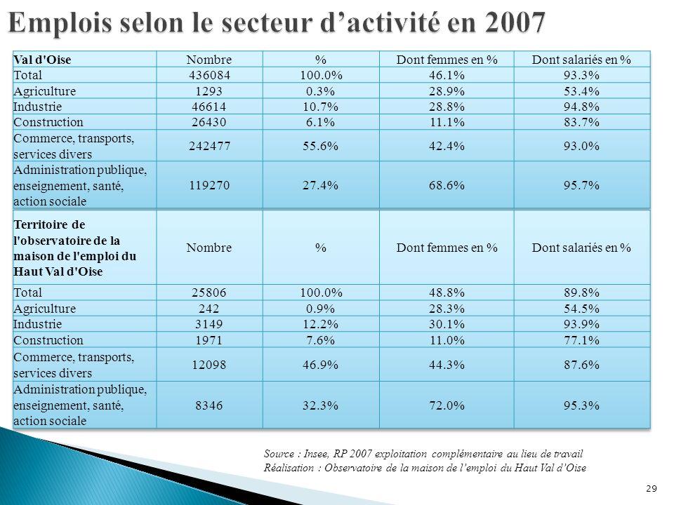 29 Source : Insee, RP 2007 exploitation complémentaire au lieu de travail Réalisation : Observatoire de la maison de lemploi du Haut Val dOise