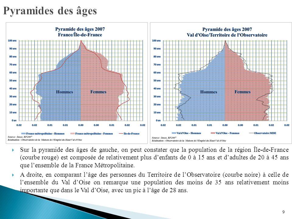 9 Sur la pyramide des âges de gauche, on peut constater que la population de la région Île-de-France (courbe rouge) est composée de relativement plus denfants de 0 à 15 ans et dadultes de 20 à 45 ans que lensemble de la France Métropolitaine.