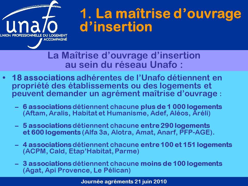 Journée agréments 21 juin 2010 18 associations adhérentes de lUnafo détiennent en propriété des établissements ou des logements et peuvent demander un