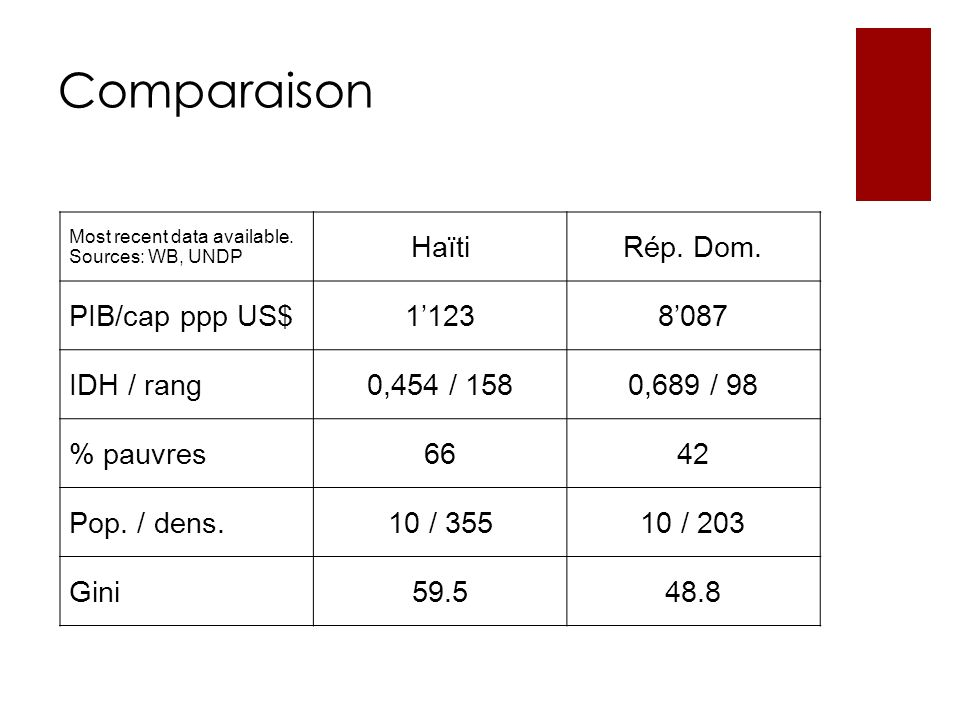 Comparaison Most recent data available. Sources: WB, UNDP HaïtiRép.