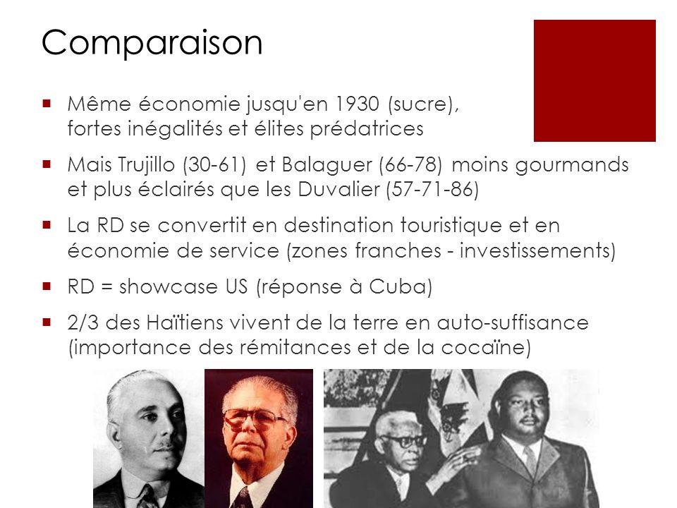 Comparaison Même économie jusqu en 1930 (sucre), fortes inégalités et élites prédatrices Mais Trujillo (30-61) et Balaguer (66-78) moins gourmands et plus éclairés que les Duvalier (57-71-86) La RD se convertit en destination touristique et en économie de service (zones franches - investissements) RD = showcase US (réponse à Cuba) 2/3 des Haïtiens vivent de la terre en auto-suffisance (importance des rémitances et de la cocaïne)