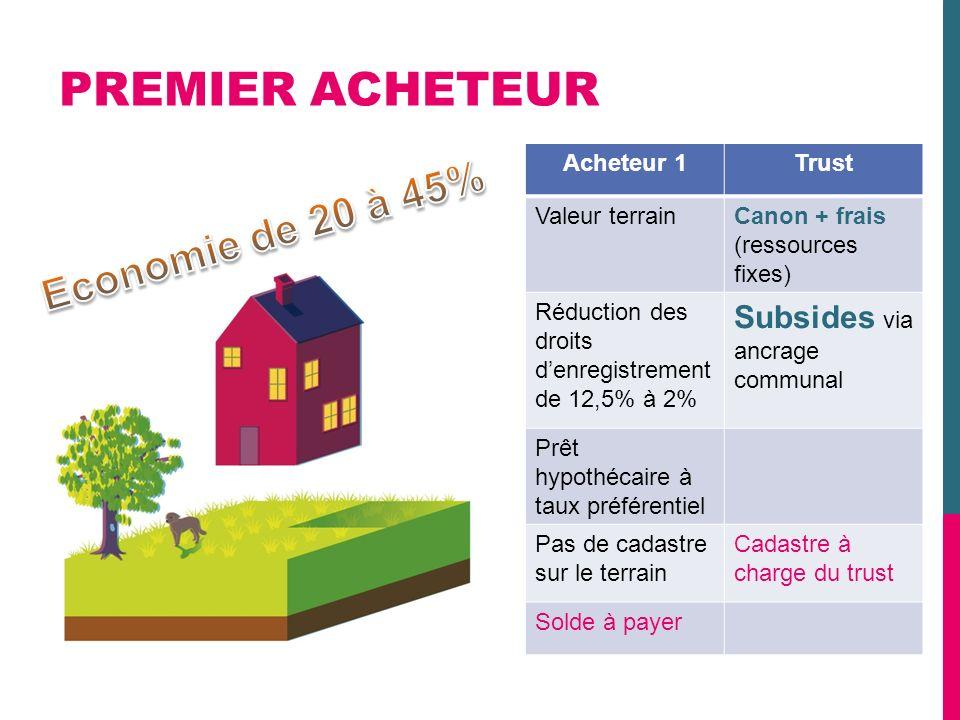 Acheteur 1Trust Valeur terrainCanon + frais (ressources fixes) Réduction des droits denregistrement de 12,5% à 2% Subsides via ancrage communal Prêt h