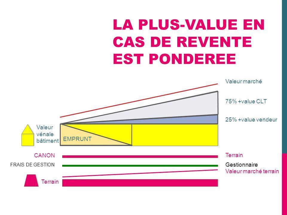 LA PLUS-VALUE EN CAS DE REVENTE EST PONDEREE Valeur vénale bâtiment CANON FRAIS DE GESTION Terrain Valeur marché 75% +value CLT 25% +value vendeur Ter