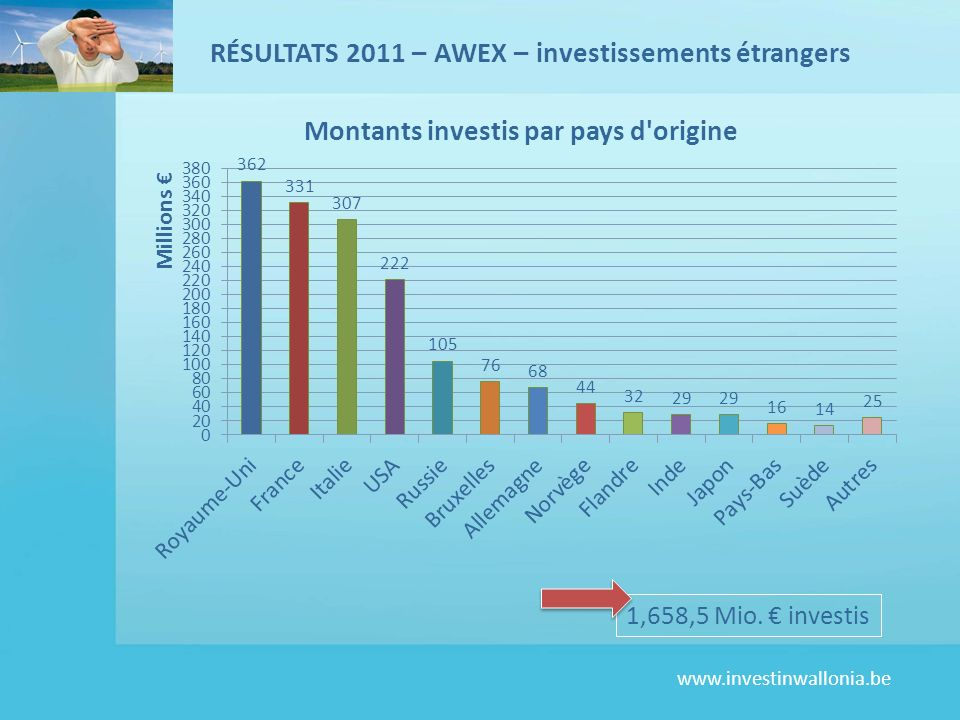 www.investinwallonia.be 1,658,5 Mio. investis RÉSULTATS 2011 – AWEX – investissements étrangers