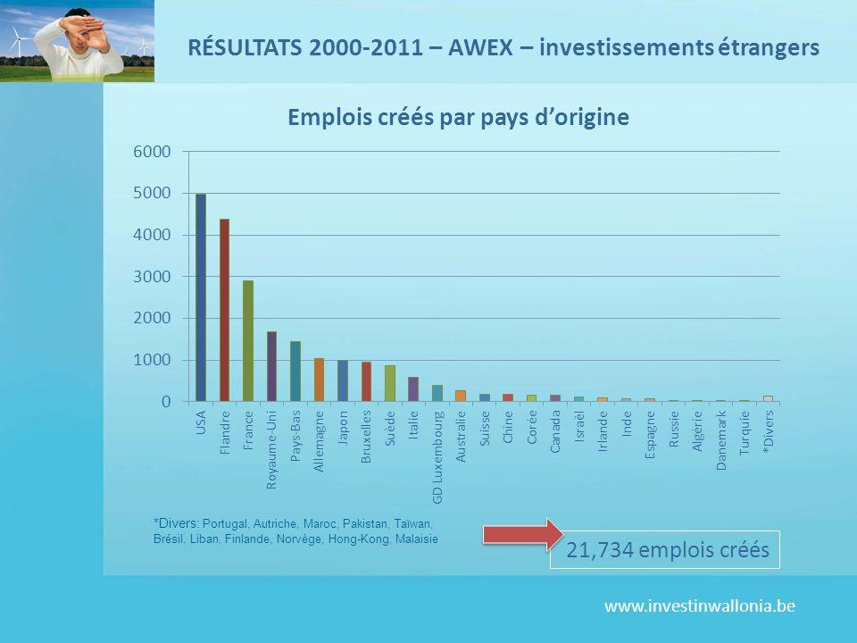 www.investinwallonia.be 21,734 emplois créés RÉSULTATS 2000-2011 – AWEX – investissements étrangers *Divers: Portugal, Autriche, Maroc, Pakistan, Taïwan, Brésil, Liban, Finlande, Norvège, Hong-Kong, Malaisie