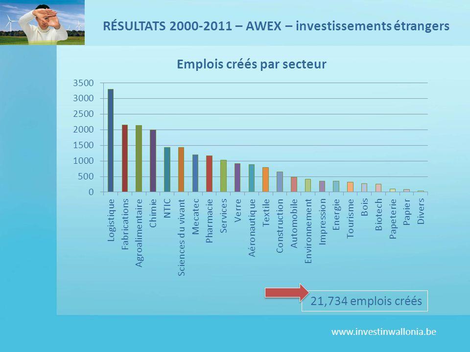 www.investinwallonia.be 21,734 emplois créés RÉSULTATS 2000-2011 – AWEX – investissements étrangers