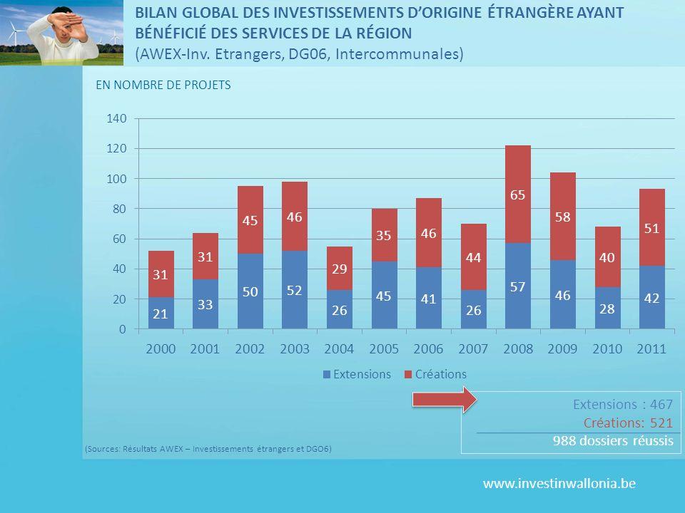 www.investinwallonia.be (Sources: Résultats AWEX – Investissements étrangers et DGO6) Extensions : 467 Créations: 521 988 dossiers réussis EN NOMBRE DE PROJETS BILAN GLOBAL DES INVESTISSEMENTS DORIGINE ÉTRANGÈRE AYANT BÉNÉFICIÉ DES SERVICES DE LA RÉGION (AWEX-Inv.