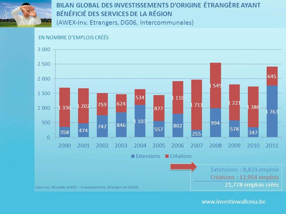 www.investinwallonia.be EN NOMBRE DEMPLOIS CRÉÉS Extensions : 8,824 emplois Créations : 12,954 emplois 21,778 emplois créés BILAN GLOBAL DES INVESTISSEMENTS DORIGINE ÉTRANGÈRE AYANT BÉNÉFICIÉ DES SERVICES DE LA RÉGION (AWEX-Inv.