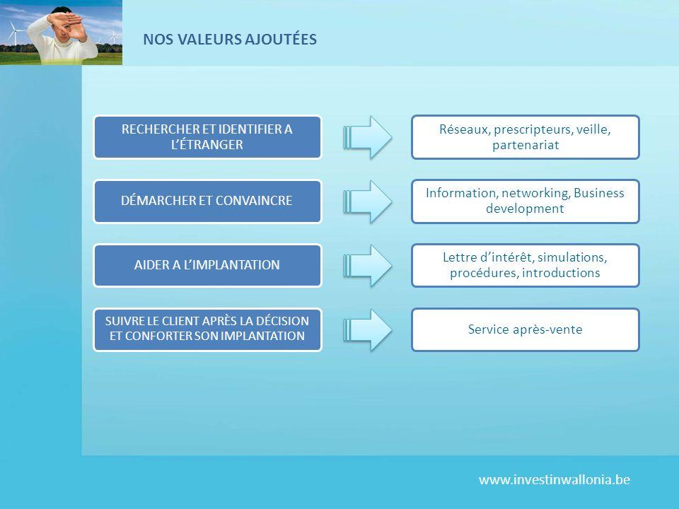 www.investinwallonia.be NOS VALEURS AJOUTÉES RECHERCHER ET IDENTIFIER A LÉTRANGER Réseaux, prescripteurs, veille, partenariat DÉMARCHER ET CONVAINCRE Information, networking, Business development AIDER A LIMPLANTATION Lettre dintérêt, simulations, procédures, introductions SUIVRE LE CLIENT APRÈS LA DÉCISION ET CONFORTER SON IMPLANTATION Service après-vente