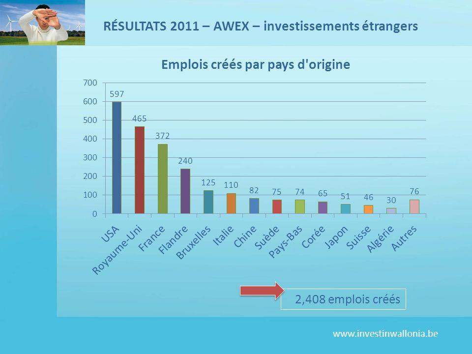 www.investinwallonia.be 2,408 emplois créés RÉSULTATS 2011 – AWEX – investissements étrangers