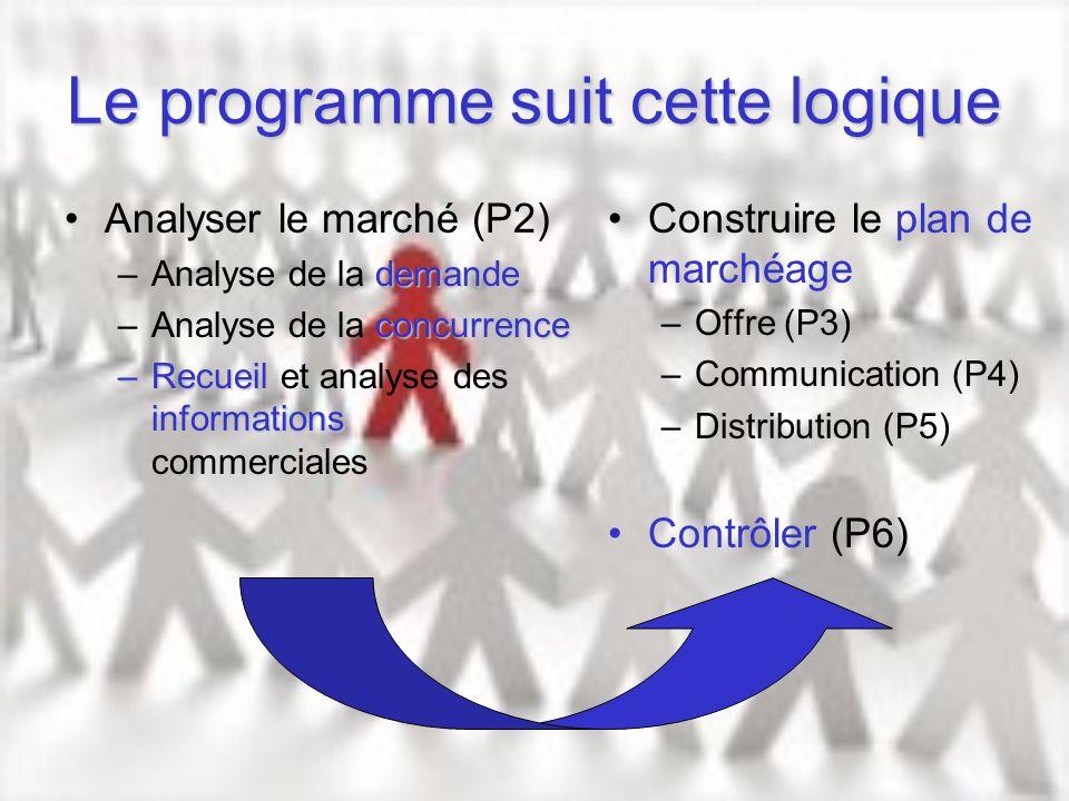 Le programme suit cette logique Analyser le marché (P2) demande –Analyse de la demande concurrence –Analyse de la concurrence –Recueil informations –R