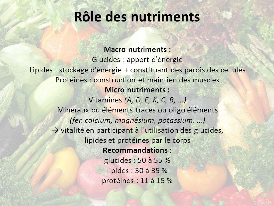 Rôle des nutriments Macro nutriments : Glucides : apport d'énergie Lipides : stockage d'énergie + constituant des parois des cellules Protéines : cons