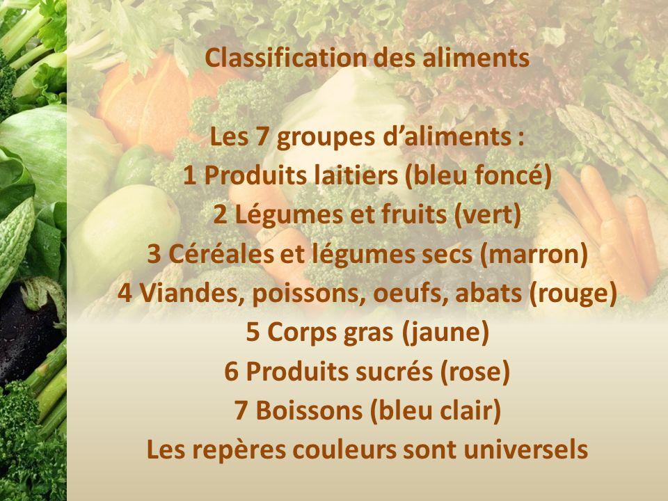 7 groupes daliments : Produits laitiers (bleu foncé) Légumes et fruits (vert) Céréales et légumes secs (marron) Viandes, poissons, oeufs, abats (rouge) Corps gras (jaune) Produits sucrés (rose) Boissons (bleu clair) Les repères couleurs sont universels