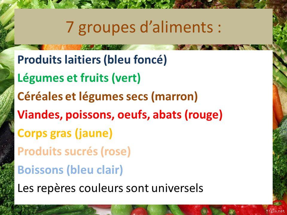 7 groupes daliments : Produits laitiers (bleu foncé) Légumes et fruits (vert) Céréales et légumes secs (marron) Viandes, poissons, oeufs, abats (rouge