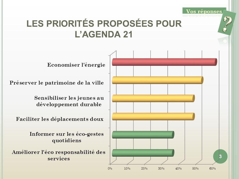 LES PRIORITÉS PROPOSÉES POUR LAGENDA 21 3