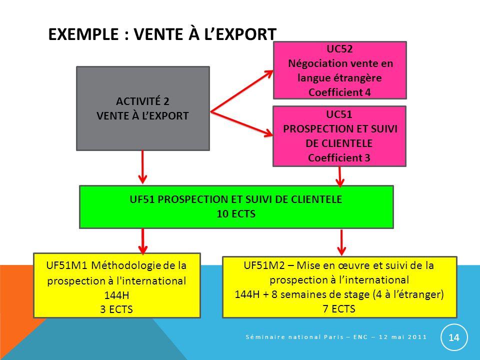 EXEMPLE : VENTE À LEXPORT UF51M2 – Mise en œuvre et suivi de la prospection à linternational 144H + 8 semaines de stage (4 à létranger) 7 ECTS UF51M1