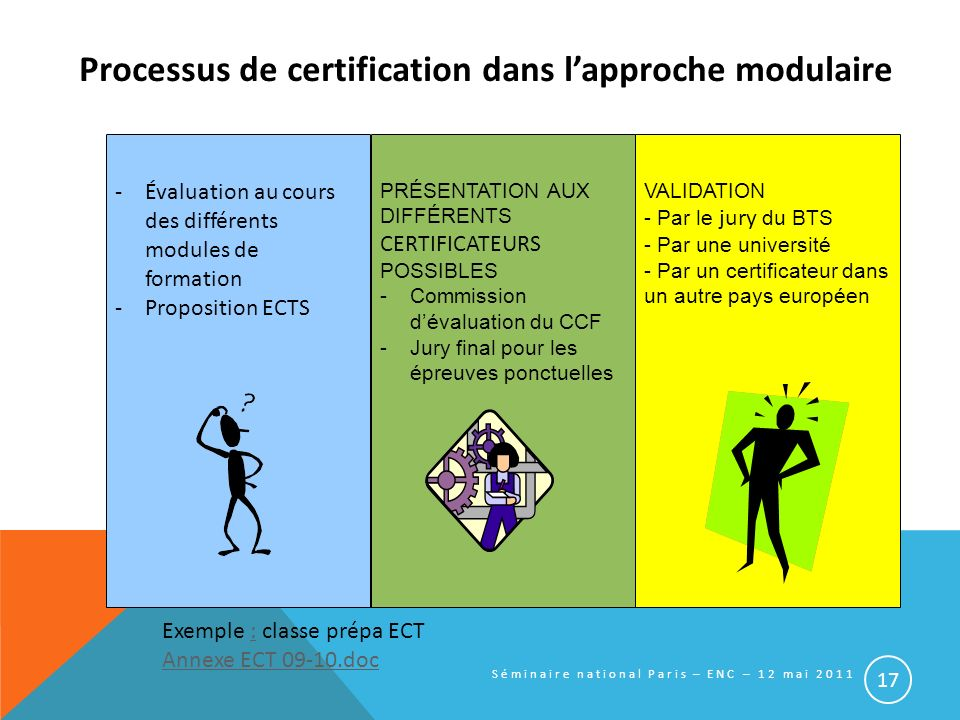 Processus de certification dans lapproche modulaire -Évaluation au cours des différents modules de formation -Proposition ECTS PRÉSENTATION AUX DIFFÉR