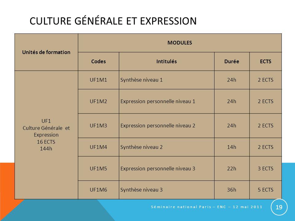 CULTURE GÉNÉRALE ET EXPRESSION Unités de formation MODULES CodesIntitulésDuréeECTS UF1 Culture Générale et Expression 16 ECTS 144h UF1M1Synthèse nivea