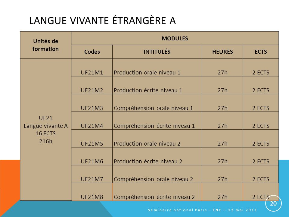 LANGUE VIVANTE ÉTRANGÈRE A Unités de formation MODULES CodesINTITULÉSHEURESECTS UF21 Langue vivante A 16 ECTS 216h UF21M1Production orale niveau 127h2