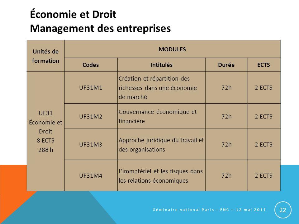 Économie et Droit Management des entreprises Unités de formation MODULES CodesIntitulésDuréeECTS UF31 Économie et Droit 8 ECTS 288 h UF31M1 Création e
