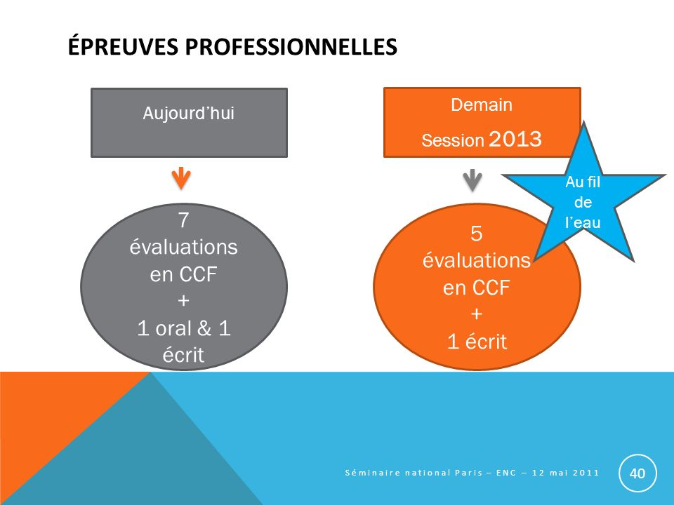 Aujourdhui 7 évaluations en CCF + 1 oral & 1 écrit Demain Session 2013 5 évaluations en CCF + 1 écrit Au fil de leau ÉPREUVES PROFESSIONNELLES Séminai