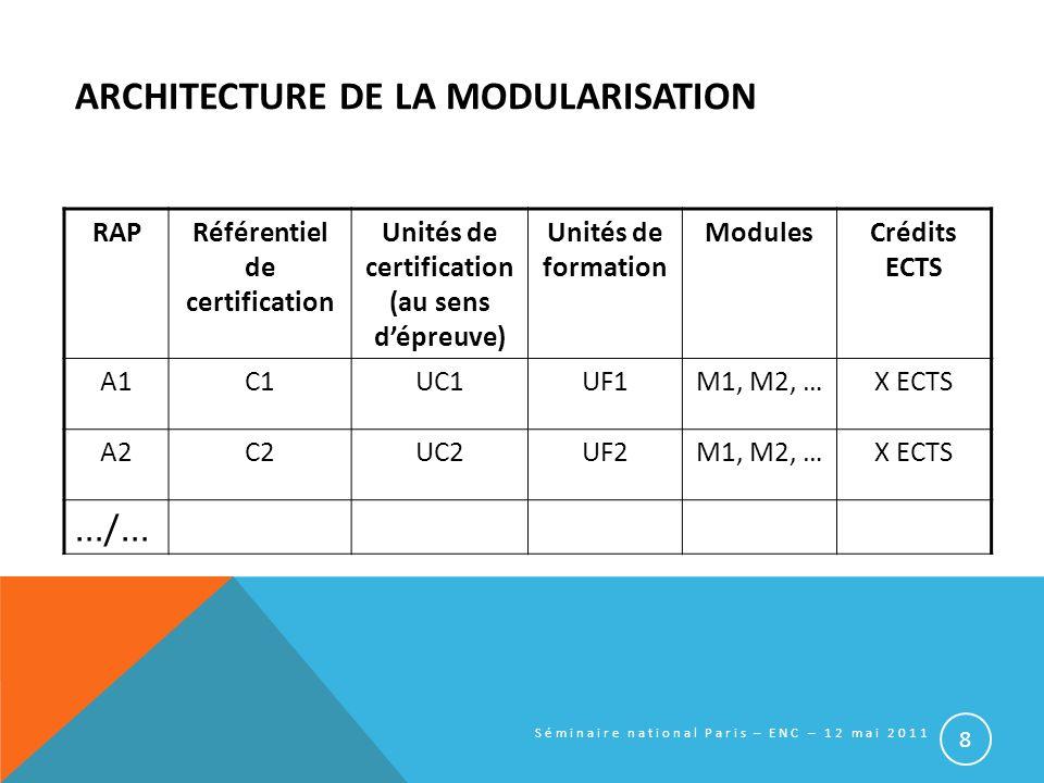ARCHITECTURE DE LA MODULARISATION RAPRéférentiel de certification Unités de certification (au sens dépreuve) Unités de formation ModulesCrédits ECTS A