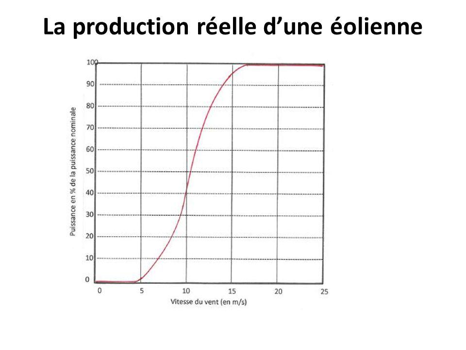 La production réelle dune éolienne