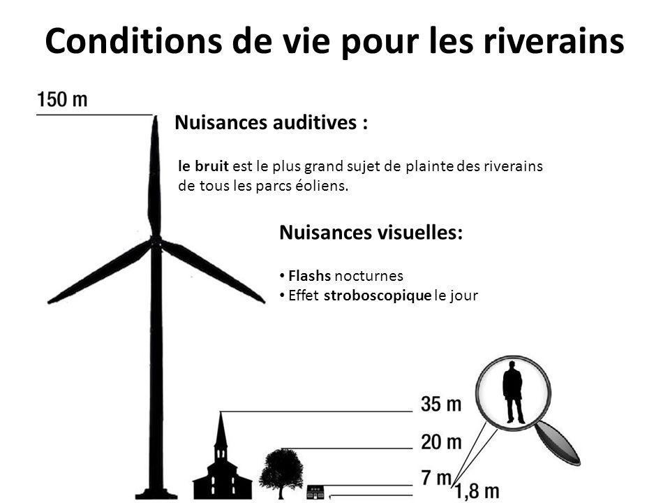 Nuisances auditives : le bruit est le plus grand sujet de plainte des riverains de tous les parcs éoliens. Nuisances visuelles: Flashs nocturnes Effet