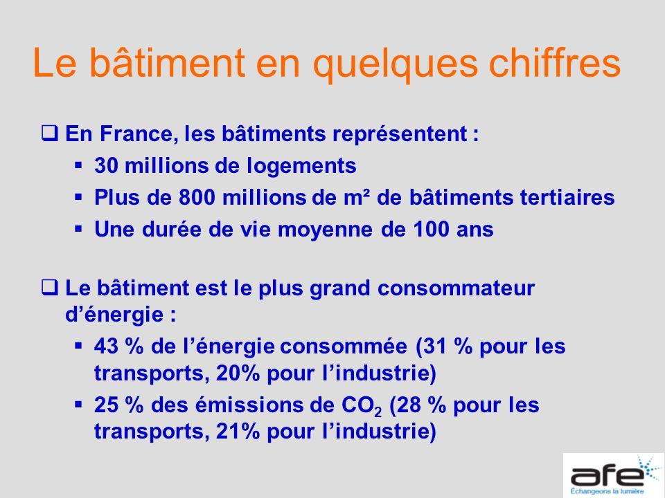Le bâtiment en quelques chiffres En France, les bâtiments représentent : 30 millions de logements Plus de 800 millions de m² de bâtiments tertiaires U