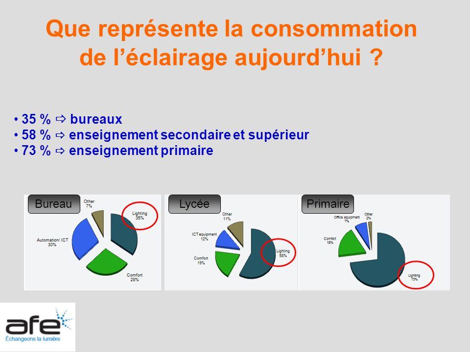 Que représente la consommation de léclairage aujourdhui ? LycéeBureauPrimaire 35 % bureaux 58 % enseignement secondaire et supérieur 73 % enseignement