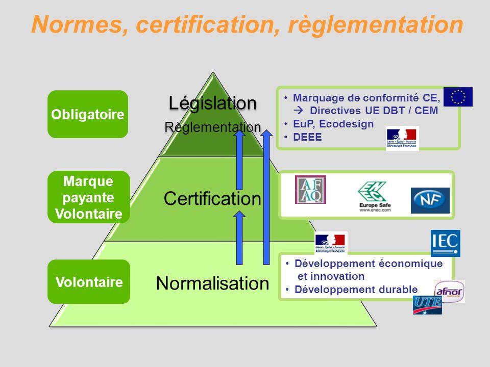 Législation Règlementation Certification Normalisation Marque payante Volontaire Marquage de conformité CE, Directives UE DBT / CEM EuP, Ecodesign DEE