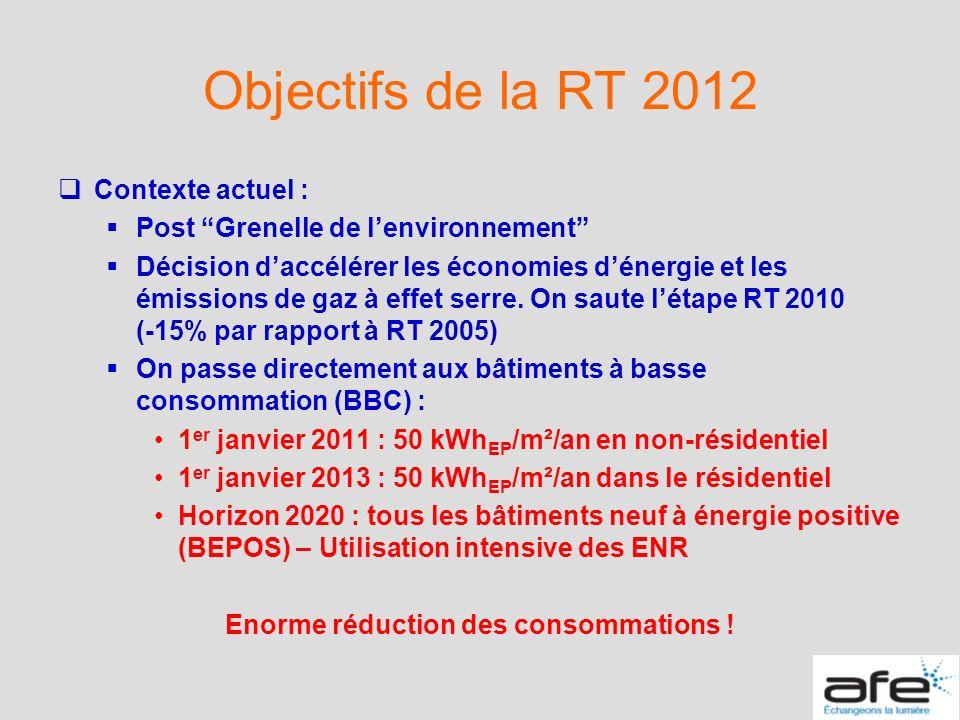 Objectifs de la RT 2012 Contexte actuel : Post Grenelle de lenvironnement Décision daccélérer les économies dénergie et les émissions de gaz à effet s