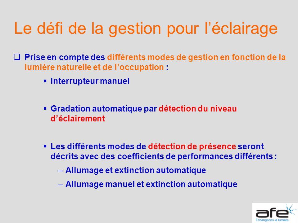 Le défi de la gestion pour léclairage Prise en compte des différents modes de gestion en fonction de la lumière naturelle et de loccupation : Interrup