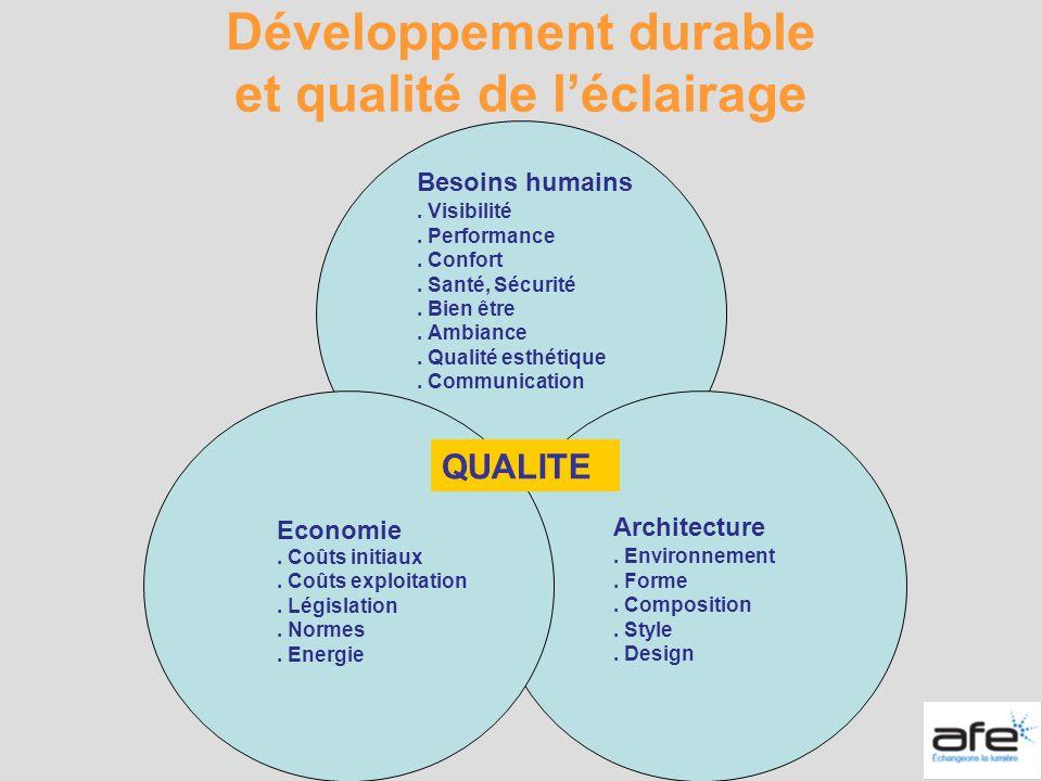 Développement durable et qualité de léclairage Besoins humains. Visibilité. Performance. Confort. Santé, Sécurité. Bien être. Ambiance. Qualité esthét