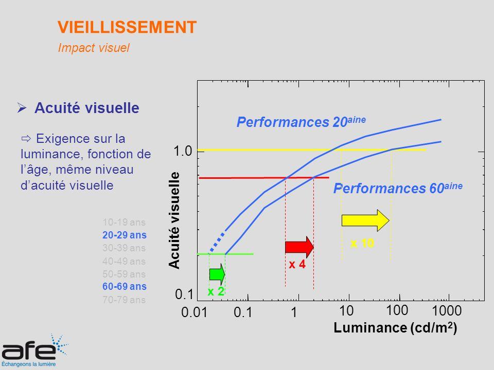 Acuité visuelle VIEILLISSEMENT Impact visuel 70-79 ans 60-69 ans 50-59 ans 40-49 ans 30-39 ans 20-29 ans 10-19 ans Performances 60 aine 0.1 1.0 0.010.