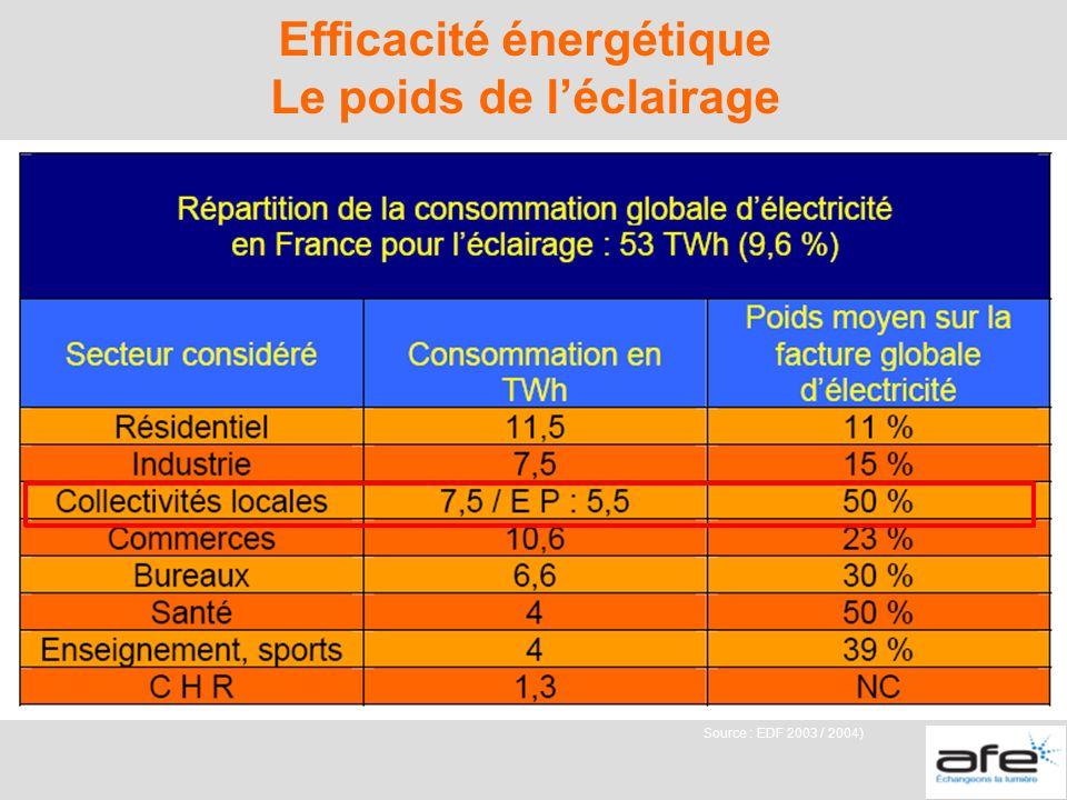 Efficacité énergétique Le poids de léclairage Source : EDF 2003 / 2004)