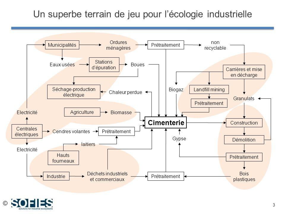 © 3 Un superbe terrain de jeu pour lécologie industrielle Cimenterie Municipalités Carrières et mise en décharge Industrie Centrales électriques Prétr