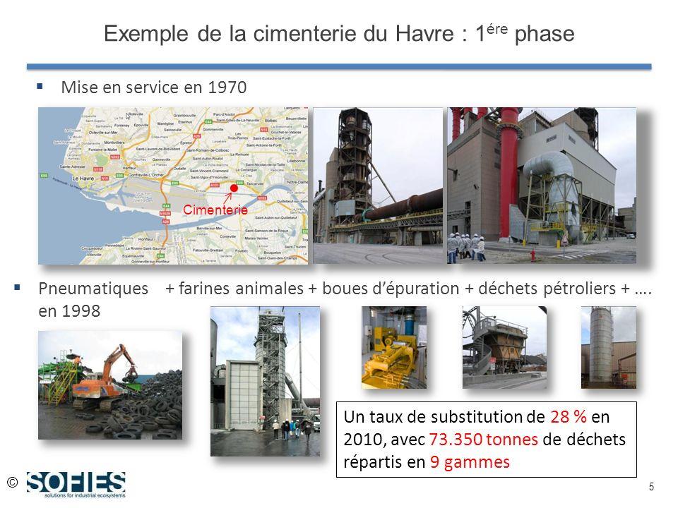 © 5 Mise en service en 1970 Exemple de la cimenterie du Havre : 1 ére phase Un taux de substitution de 28 % en 2010, avec 73.350 tonnes de déchets répartis en 9 gammes Pneumatiques en 1998 + farines animales + boues dépuration + déchets pétroliers + ….