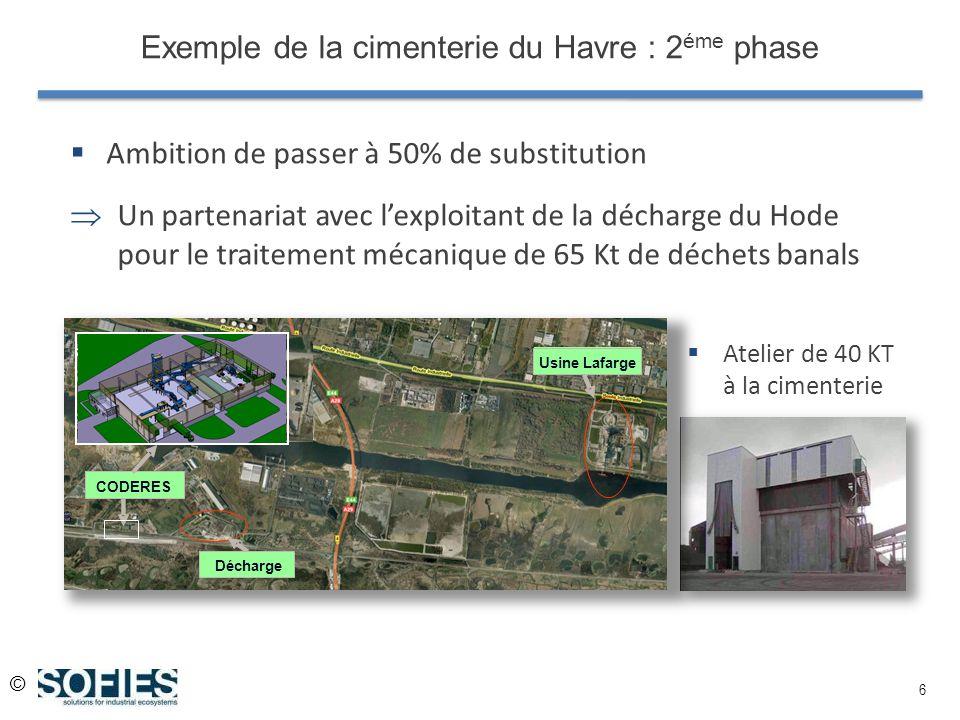 © 6 Exemple de la cimenterie du Havre : 2 éme phase Ambition de passer à 50% de substitution Un partenariat avec lexploitant de la décharge du Hode po