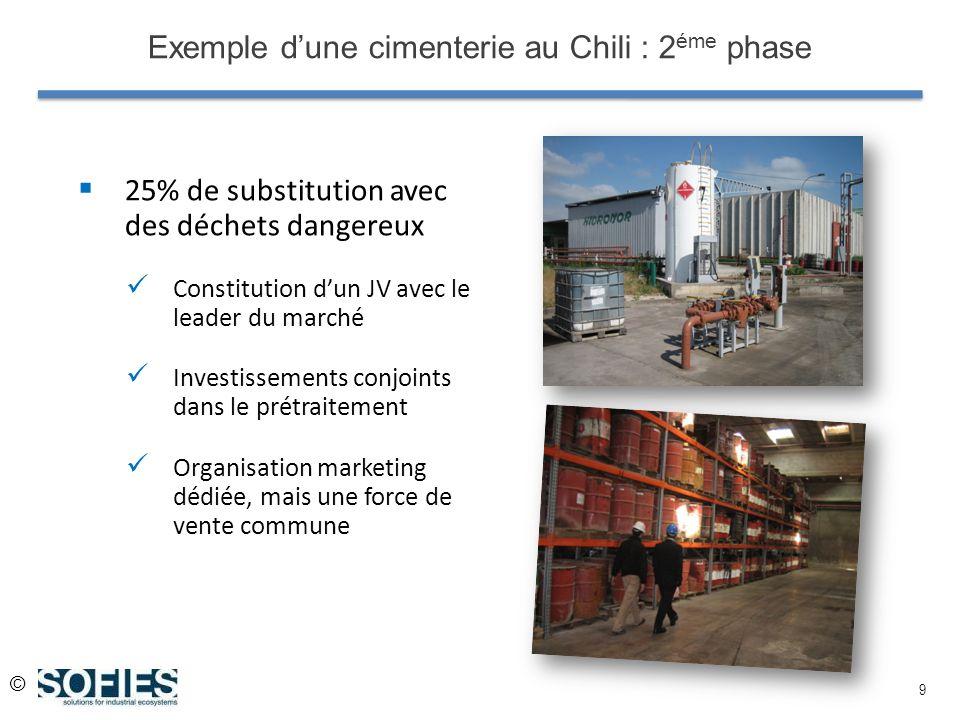© 9 Exemple dune cimenterie au Chili : 2 éme phase 25% de substitution avec des déchets dangereux Constitution dun JV avec le leader du marché Investi