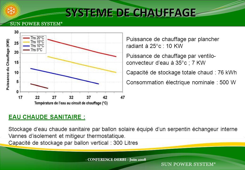 - CONFERENCE DERBI – Juin 2008 SYSTEME DE CHAUFFAGE Puissance de chauffage par plancher radiant à 25°c : 10 KW Puissance de chauffage par ventilo- con