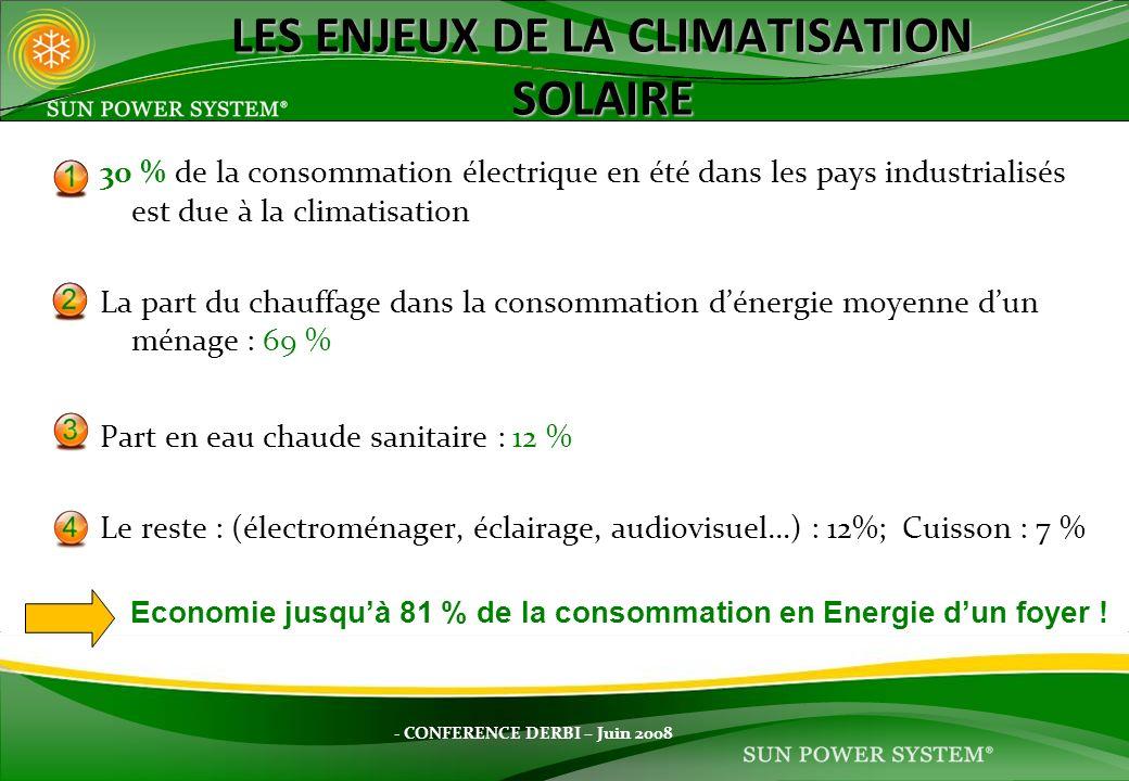 30 % de la consommation électrique en été dans les pays industrialisés est due à la climatisation La part du chauffage dans la consommation dénergie m