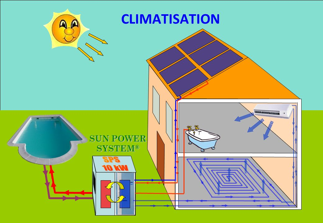 - CONFERENCE DERBI – Juin 2008 CLIMATISATION SUN POWER SYSTEM ®
