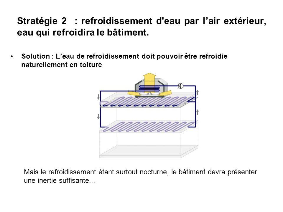Solution : Leau de refroidissement doit pouvoir être refroidie naturellement en toiture Mais le refroidissement étant surtout nocturne, le bâtiment de