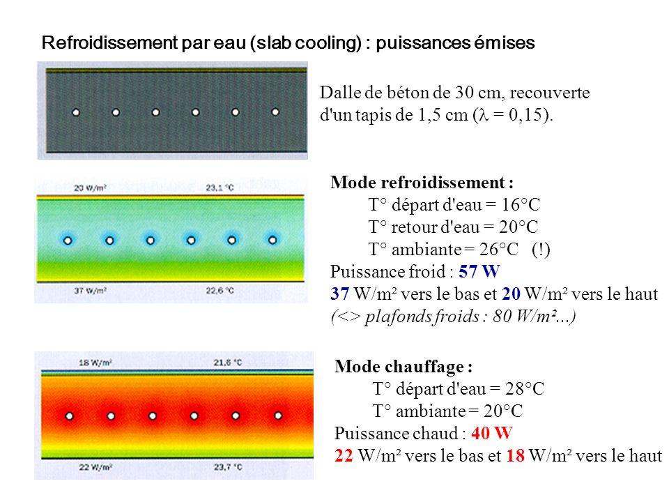 Refroidissement par eau (slab cooling) : puissances émises Dalle de béton de 30 cm, recouverte d'un tapis de 1,5 cm ( = 0,15). Mode refroidissement :