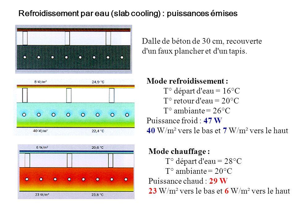 Refroidissement par eau (slab cooling) : puissances émises Dalle de béton de 30 cm, recouverte d'un faux plancher et d'un tapis. Mode refroidissement