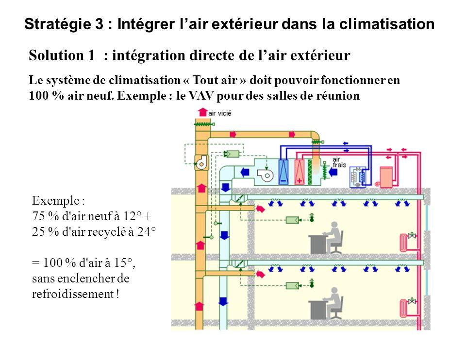 Stratégie 3 : Intégrer lair extérieur dans la climatisation Solution 1 : intégration directe de lair extérieur Le système de climatisation « Tout air