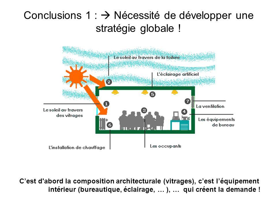 Conclusions 1 : Nécessité de développer une stratégie globale ! Cest d'abord la composition architecturale (vitrages), cest léquipement intérieur (bur