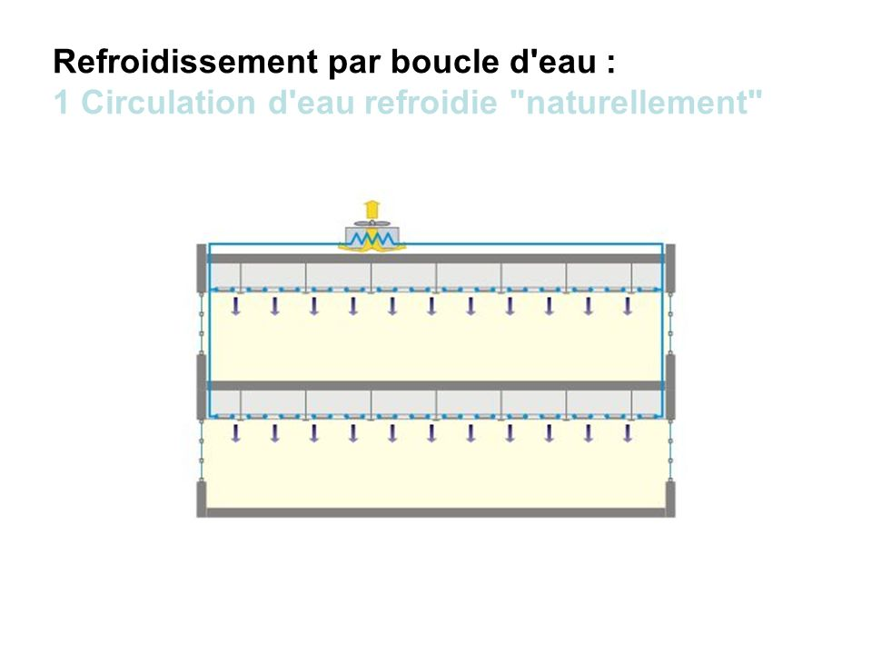 Refroidissement par boucle d'eau : 1 Circulation d'eau refroidie