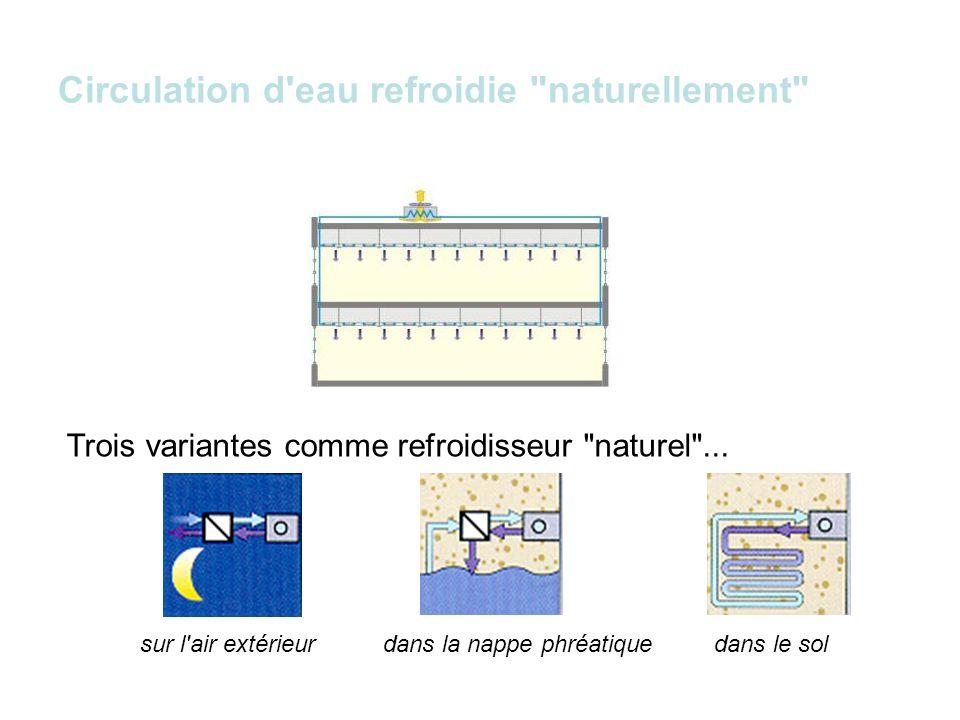 Circulation d eau refroidie naturellement Trois variantes pour le réseau d eau...